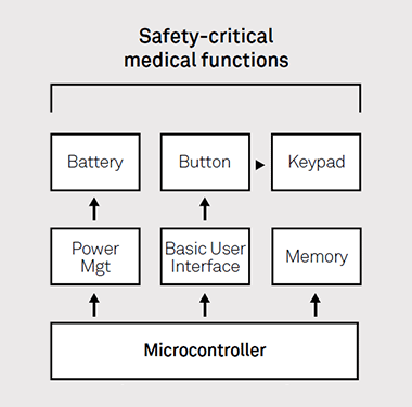 Designing safety-critical devices