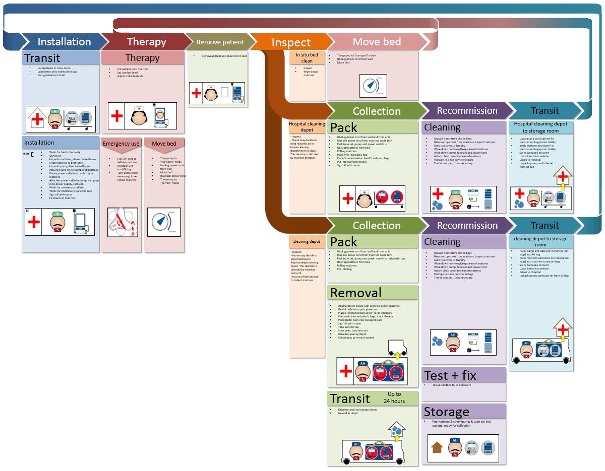 therapeutic mattress stakeholder map
