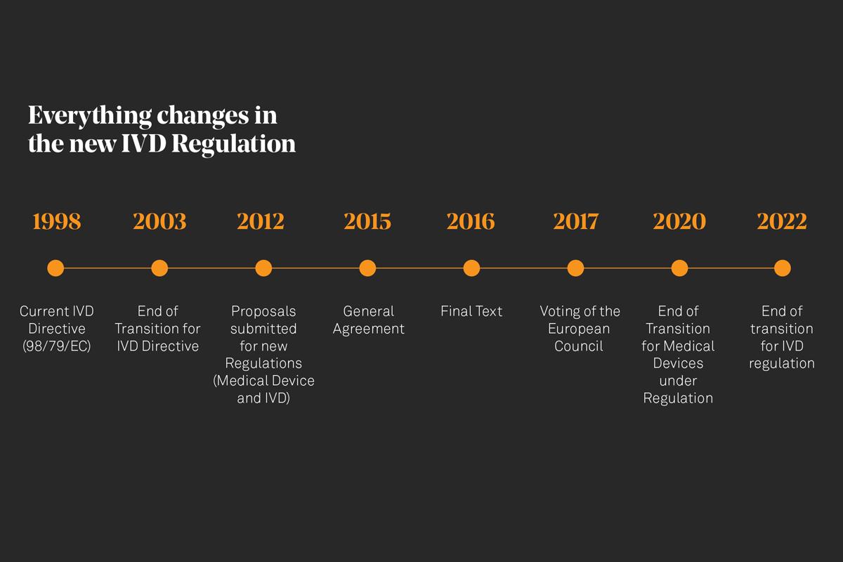 new-ivd-regulation-timeline