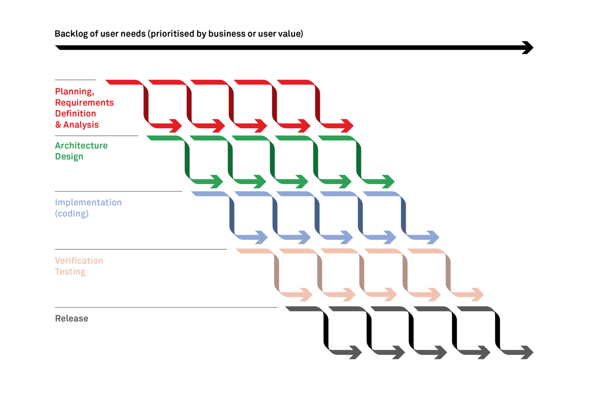 agile-incremental-road-map-figure-2