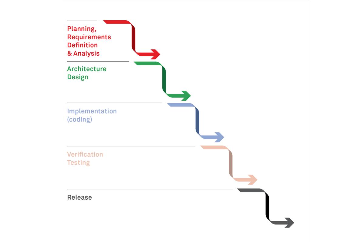 waterfall-development-simplified-figure-1