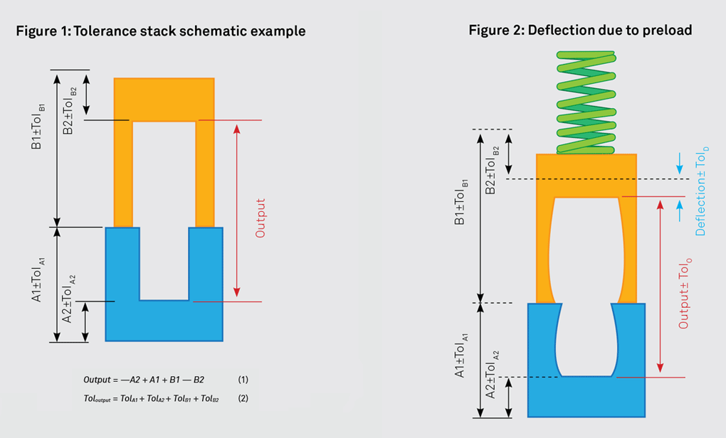 figure-1-tolerance-stack-figure-2-deflection- equations-2