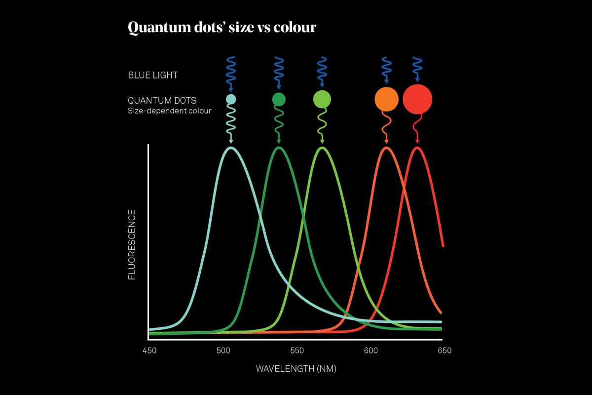 quantum-dots-fig2