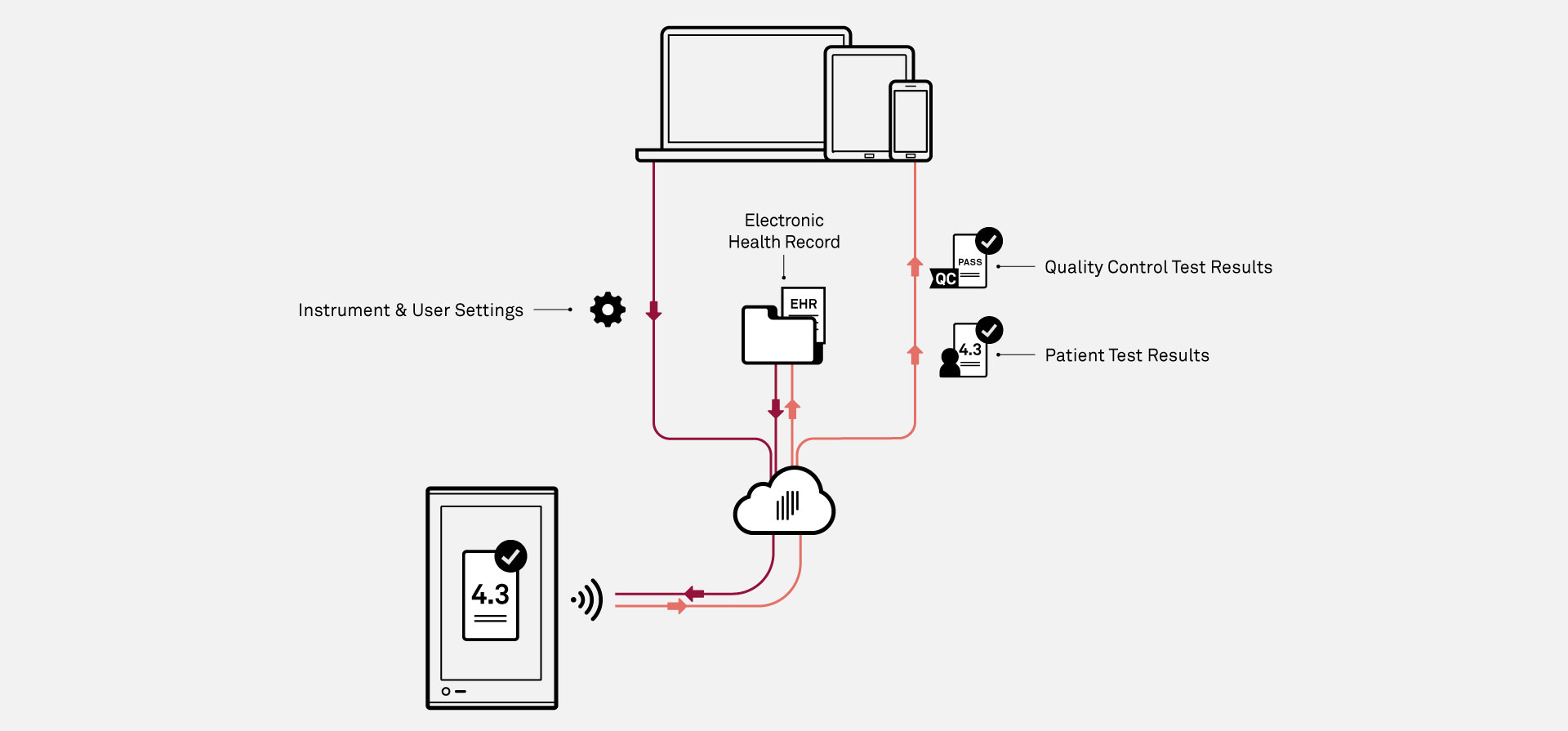 Drawing showing how the point of care diagnostics device cloud connectivity works