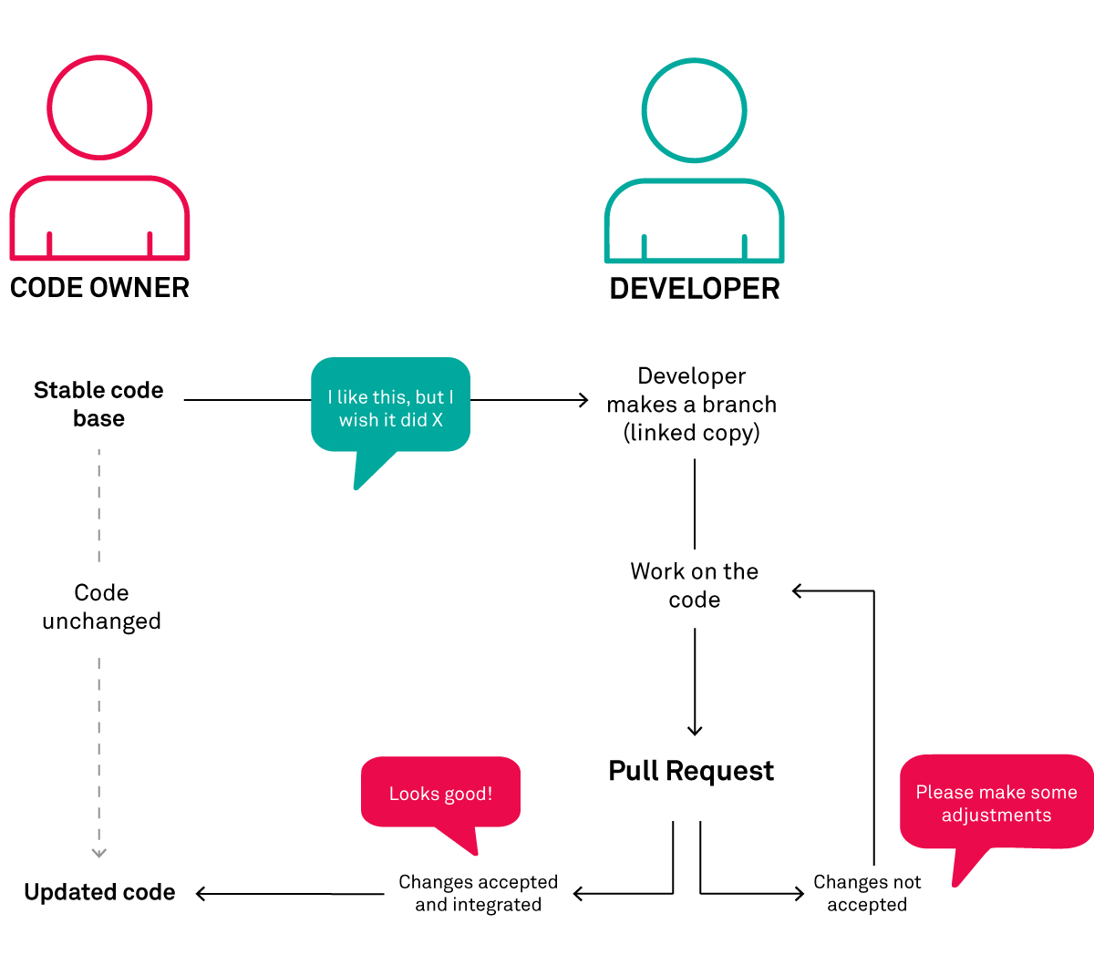 A diagram showing the process of how pull requests work