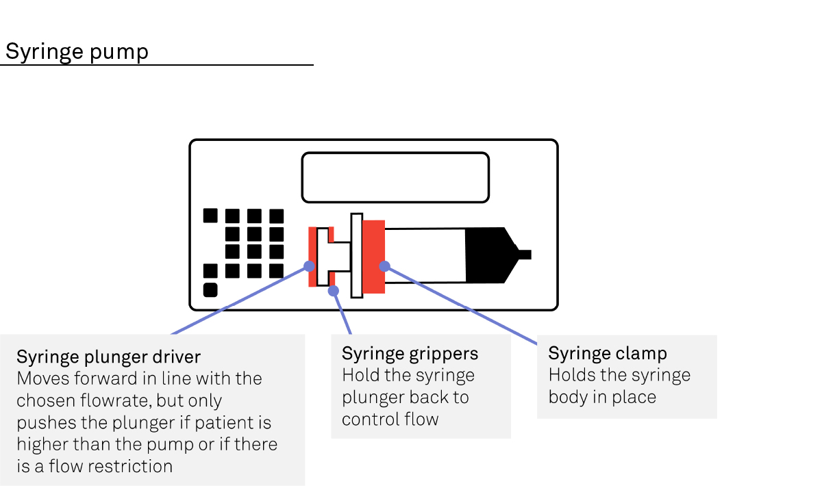 An in-depth diagram of syringe pump components