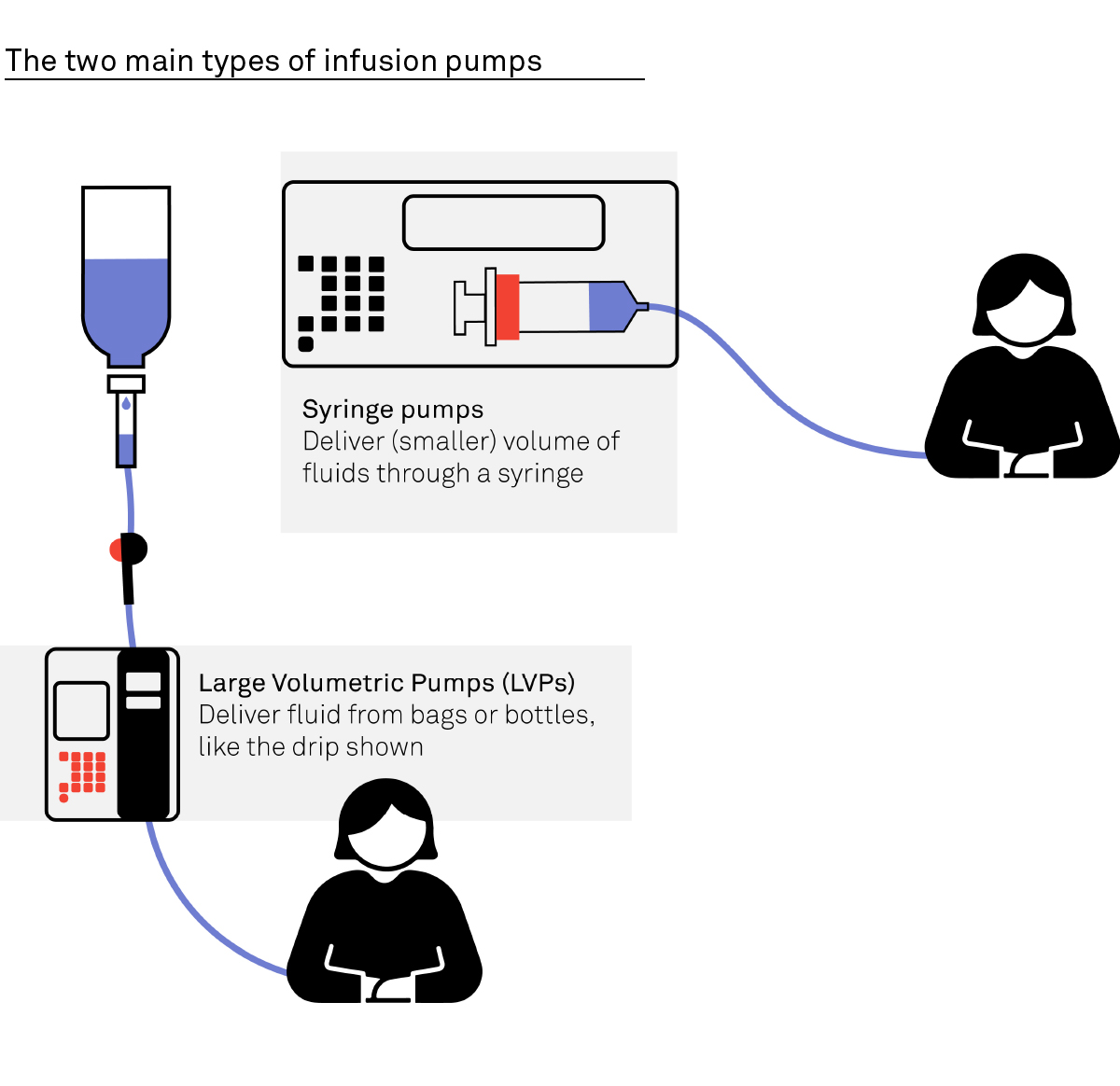 diagram of the different types of infusion pumps including syringe and large volumetric