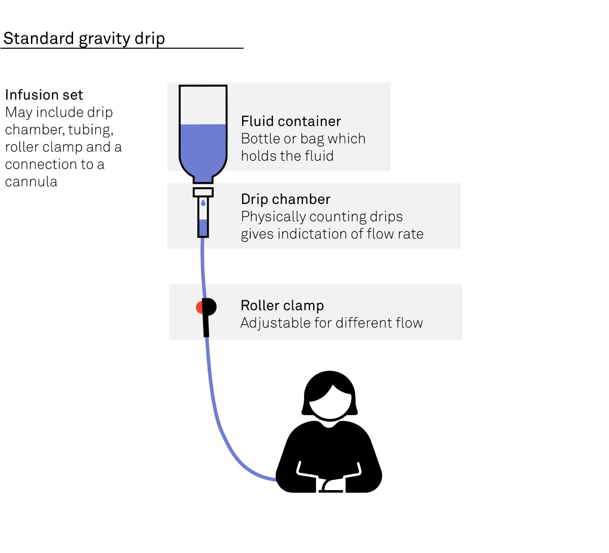diagram of how a standard gravity drip infusion pump works