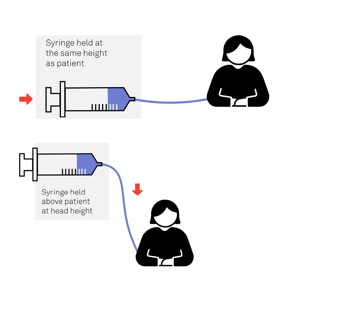 Diagram of how a syringe pump works