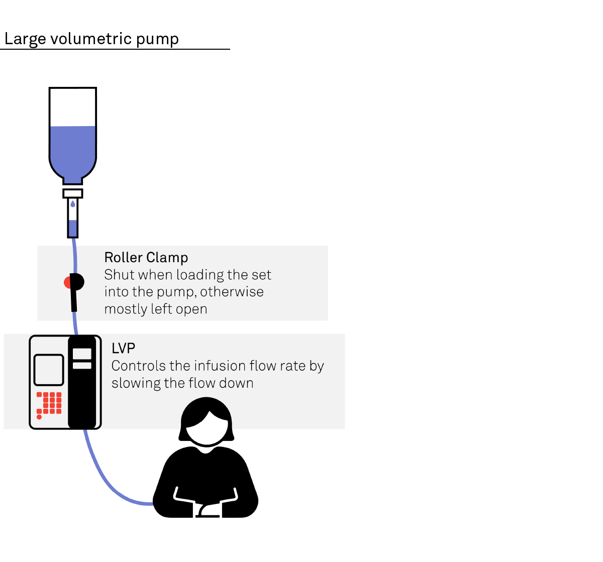 Diagram of how a large volumetric pump works
