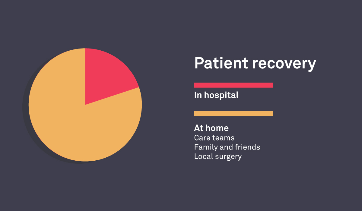 Graphic of patient recovery using out of hospital care