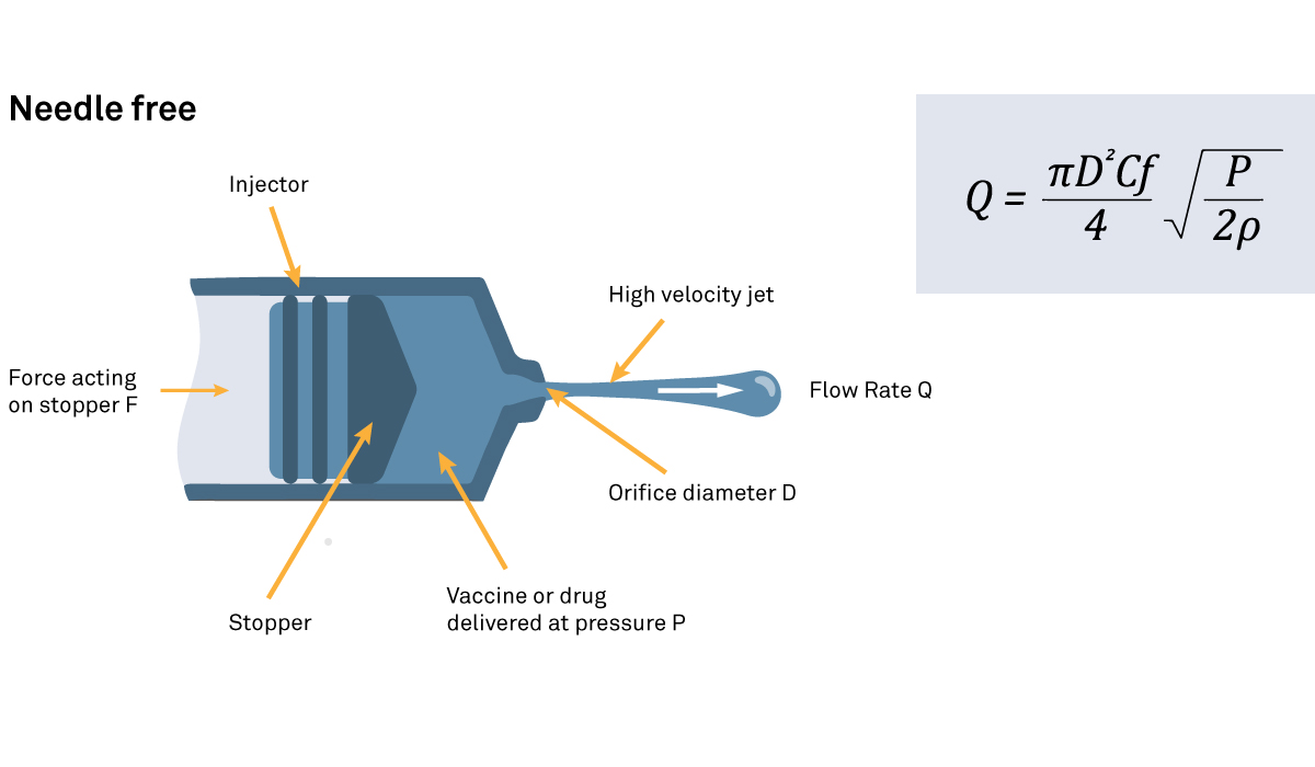 Diagram of a needle free injection device