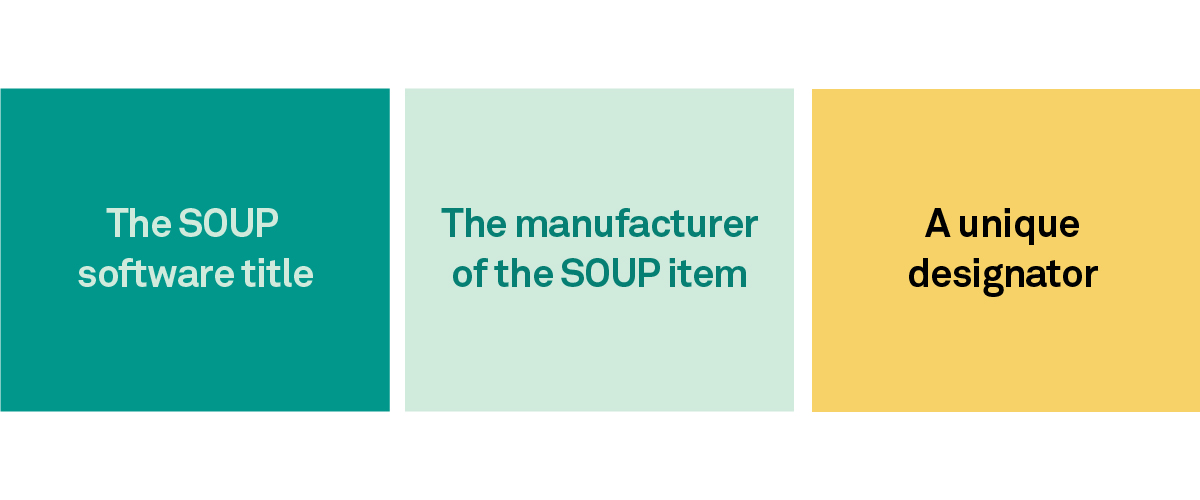 Graphic of software of unknown provenance soup structure