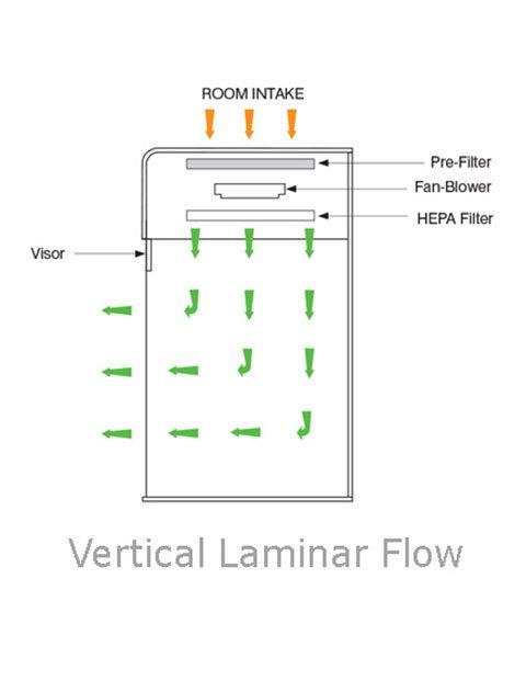 vertical laminar flow cabinets workstations thistle scientific rh thistlescientific co uk laminar air flow diagram pdf laminar flow chamber diagram