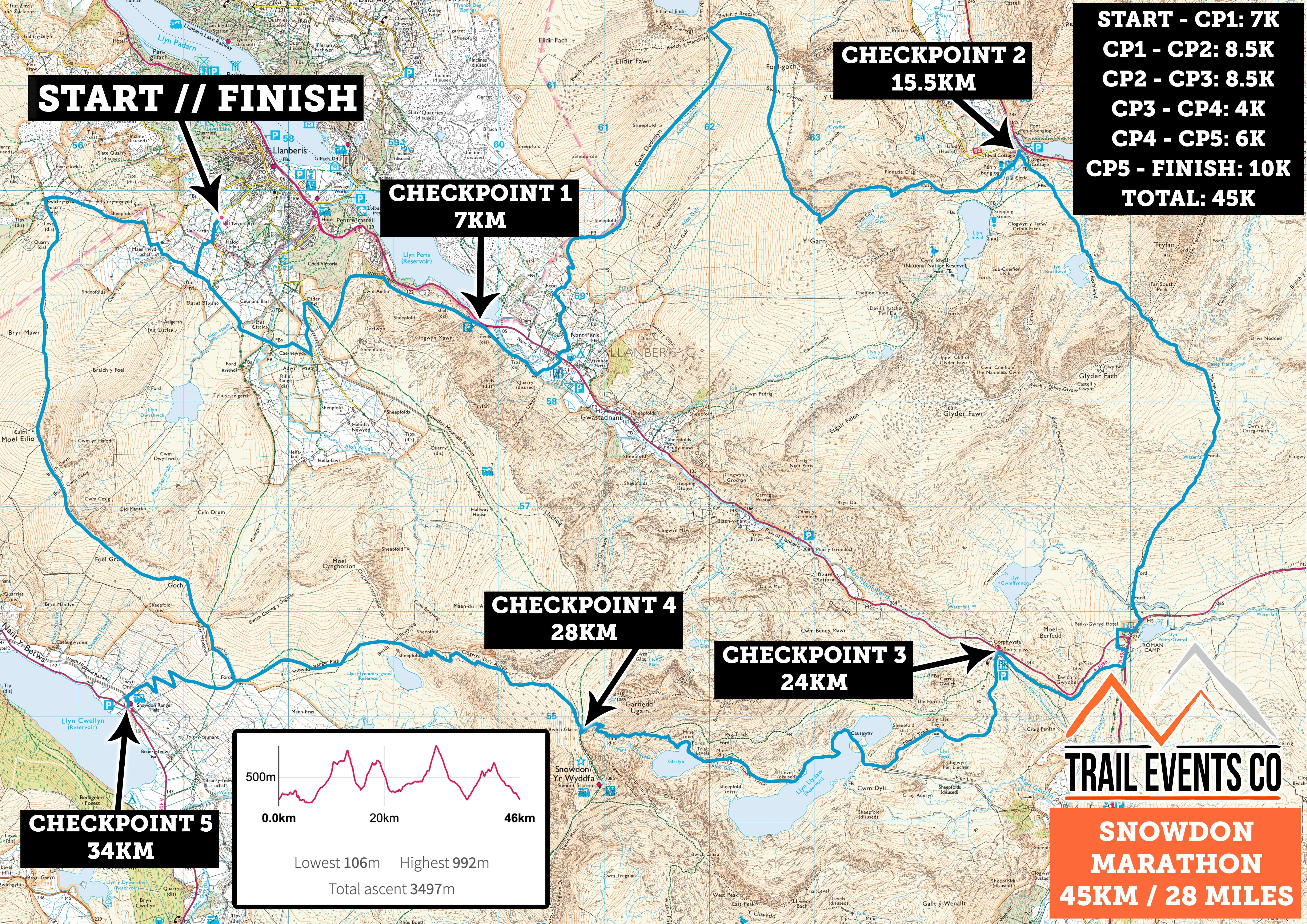 Snowdon Marathon Route