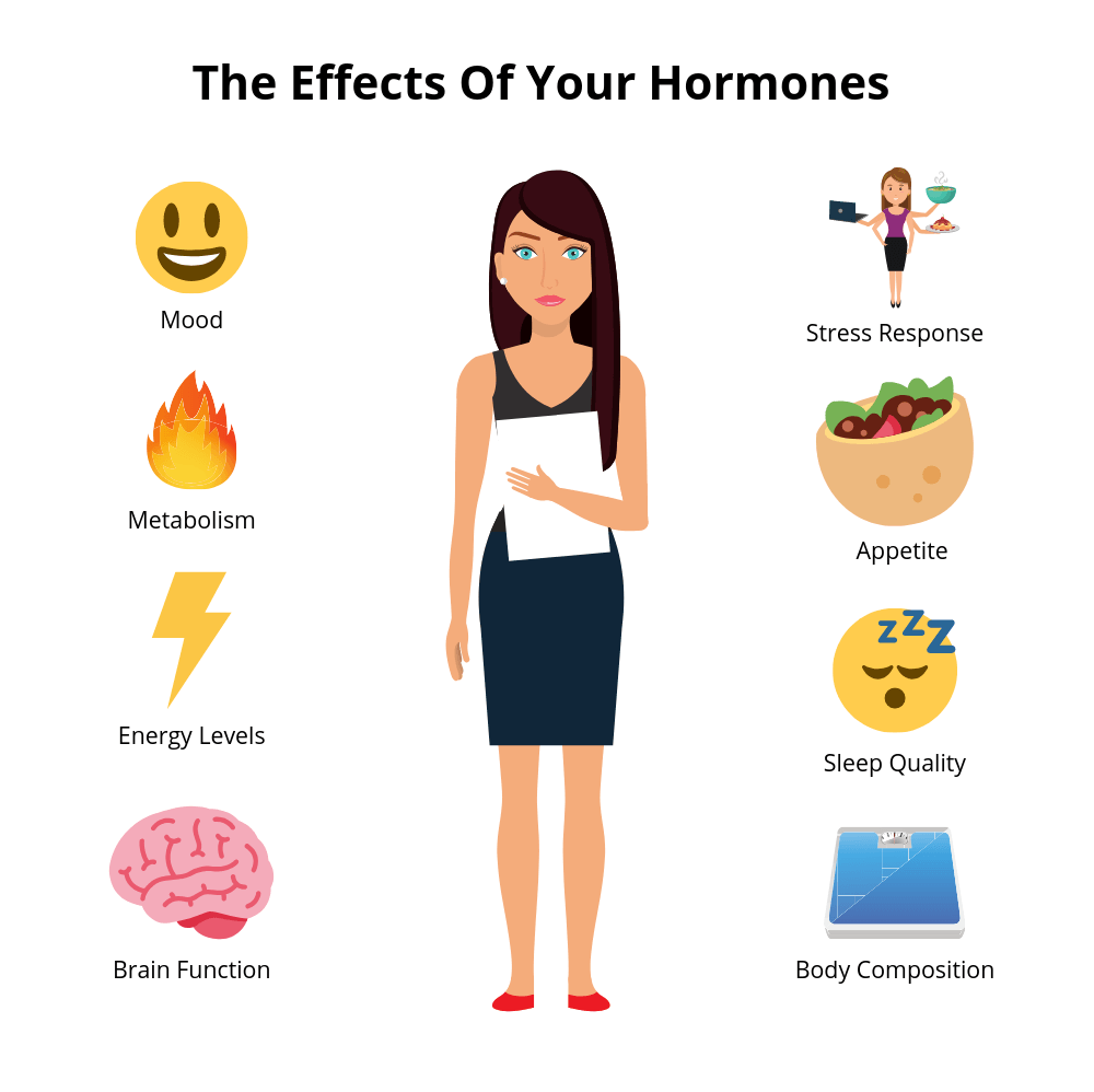 The hormonal changes that affect menopause weight loss.