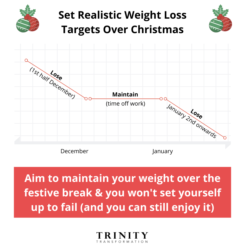 Christmas Weight Loss targets