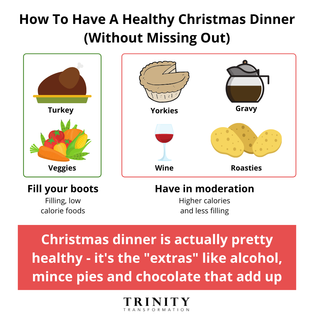 Christmas Weight Loss and Christmas Dinner Health Facts