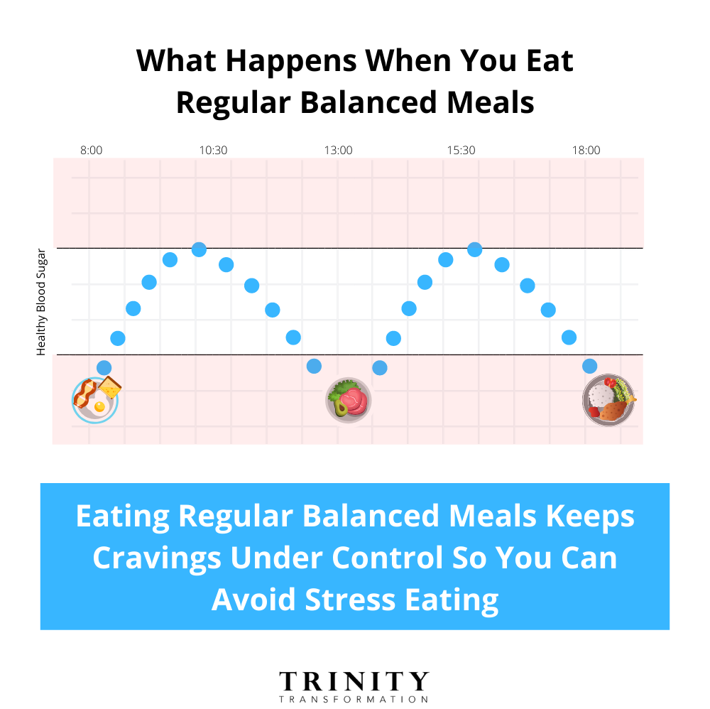How Eating Regular Balanced Meals Helps Avoid Stress Eating