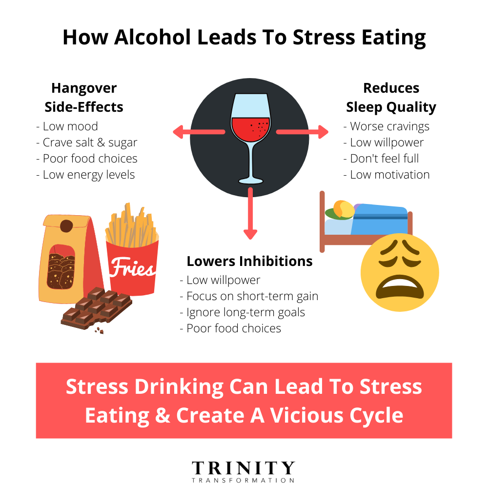 How Alcohol Leads To Stress Eating