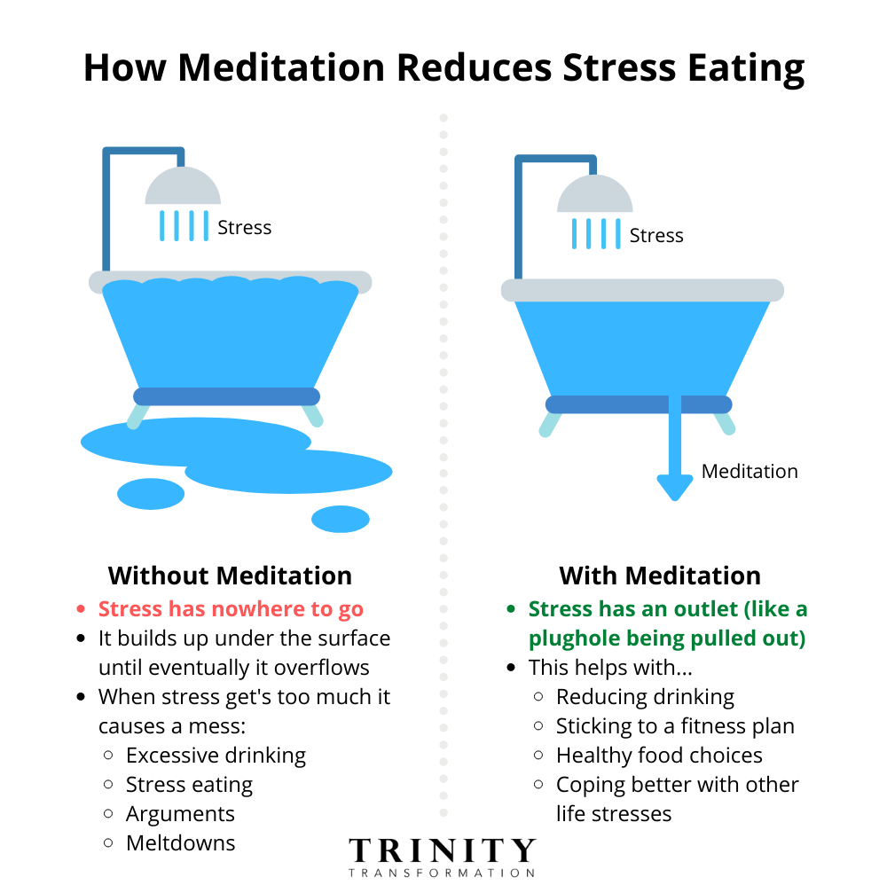 How Meditation Can Reduce Stress Eating