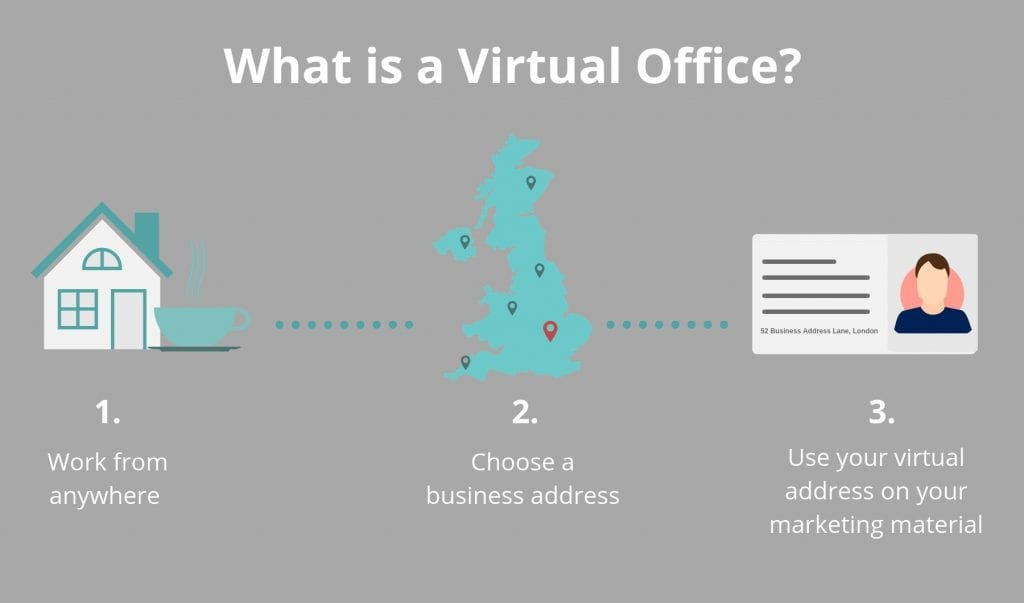 Graphic explaining what a virtual office is.
