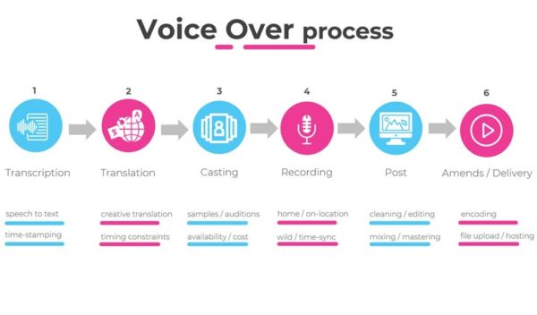 Voice-Over Process
