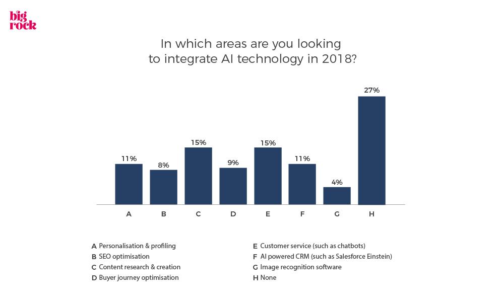 AI in Marketing Statistics