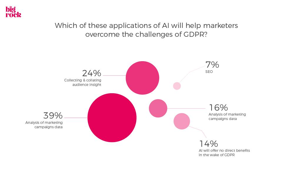 AI in Marketing Statistics GDPR