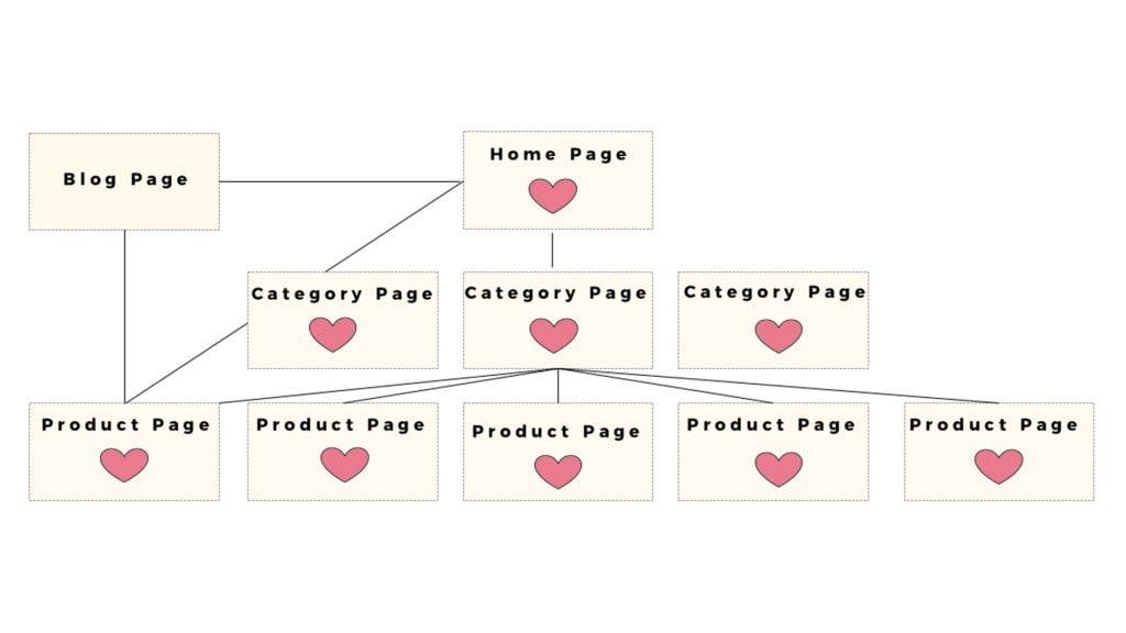 Link Love Keyword Research