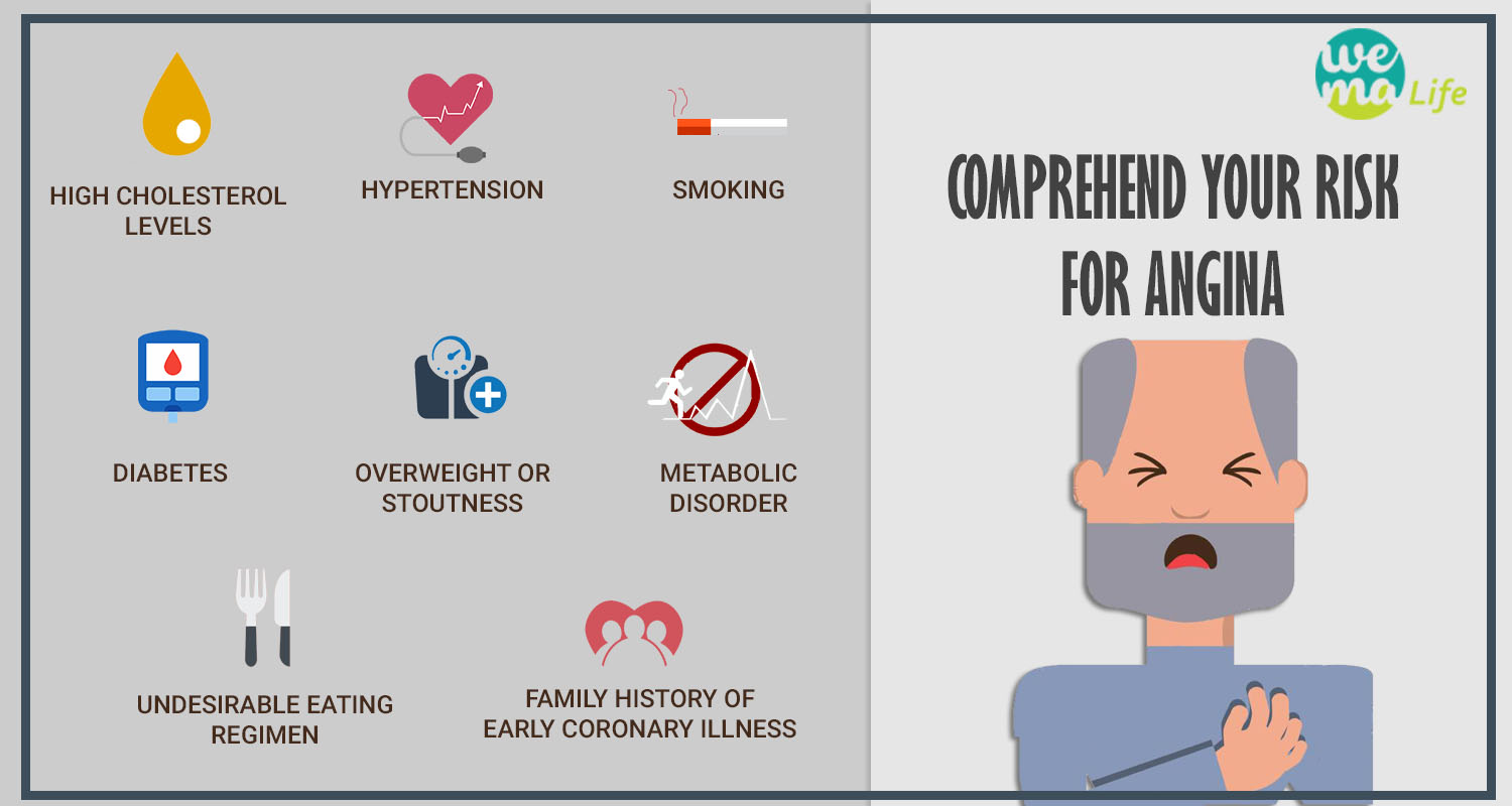 what are the signs of angina