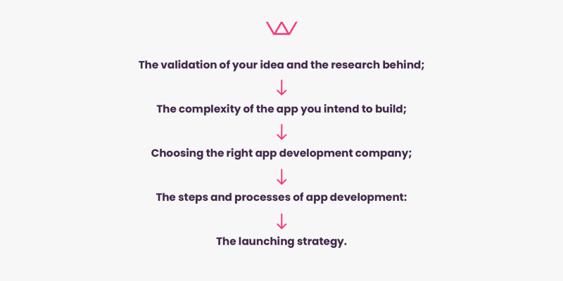 Idea validation, choose app development company, product development process, launch strategy, how to build an app by Wolfpack Digital