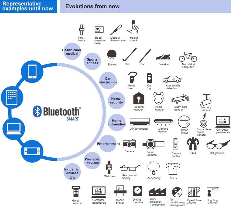 Bluetooth, smart devices, mobile apps, wireless connection, app features, Wolfpack Digital, IoT, Internet of Things, beacon.