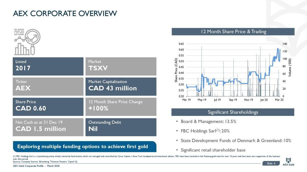 Aex Gold Corporate Presentation Corporate Presentation March 2020 Page 006