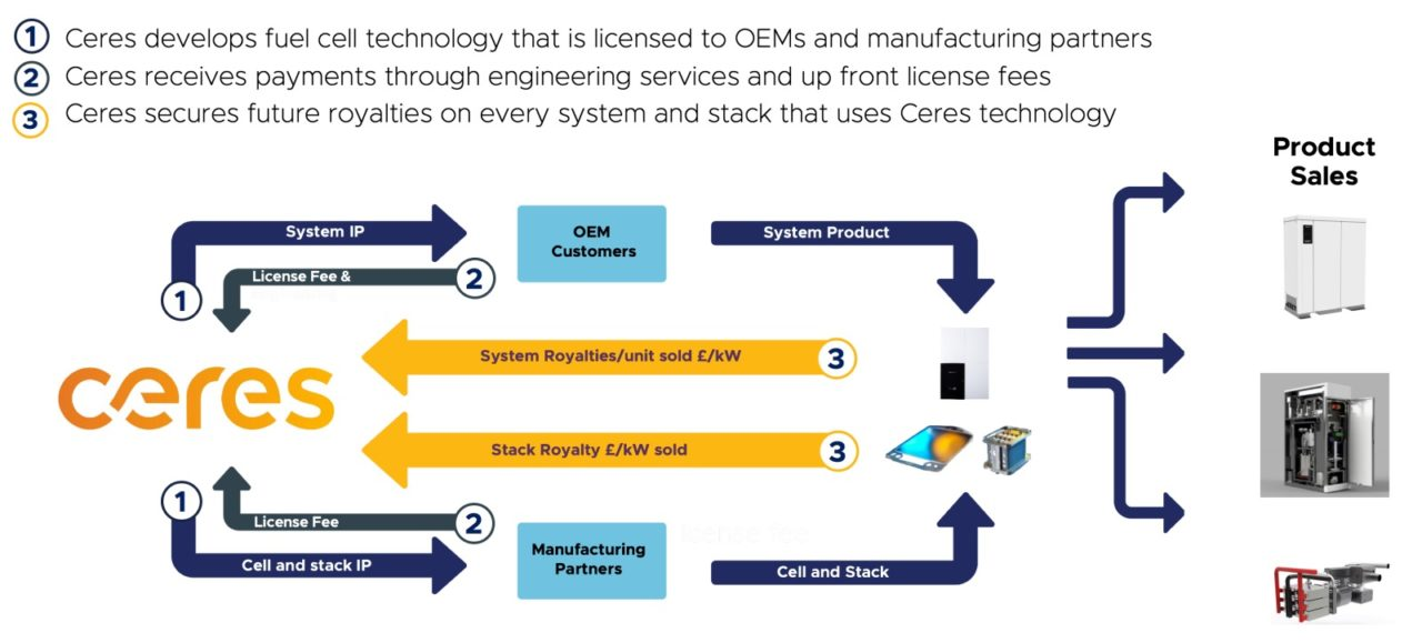 Ceres Business Model
