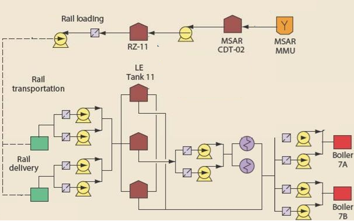 Schematic Of Msar Commercial Demonstration
