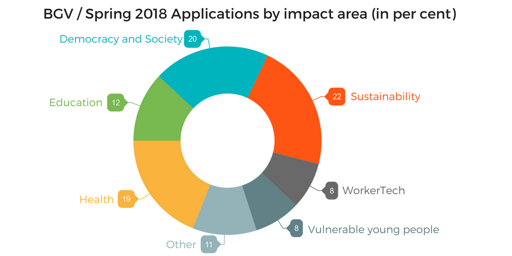 2018 cohort applications by impact area