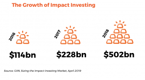 Stats about growth of impact investing
