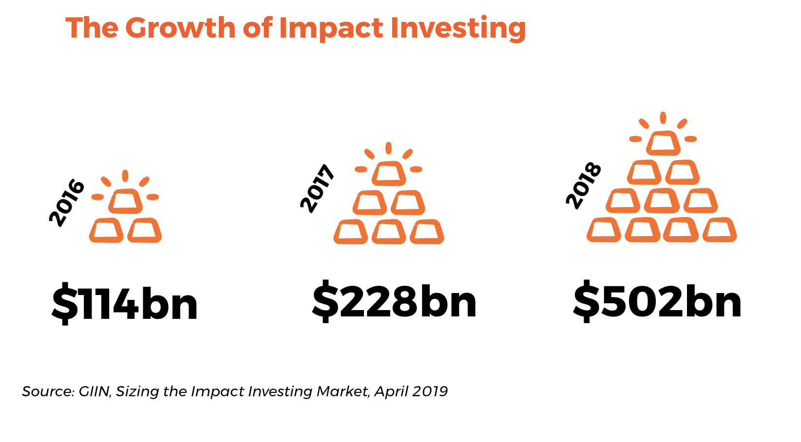 Where impact investment comes from | Bethnal Green Ventures