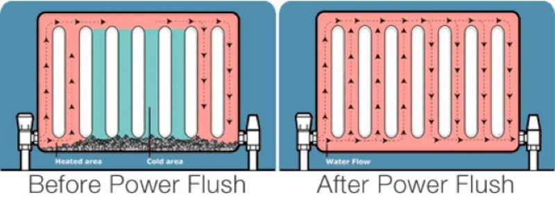 Power Flushing Cost Guide | Central Heating System Power Flush Costs ...